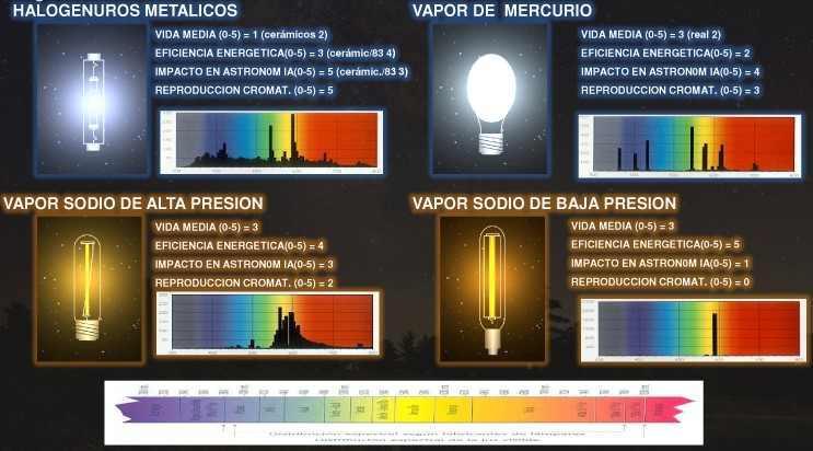 longitud onda lamparas